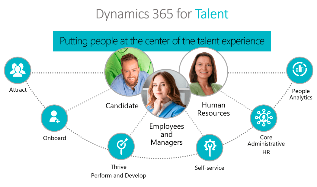 Microsoft Dynamics 365 for Ttalent